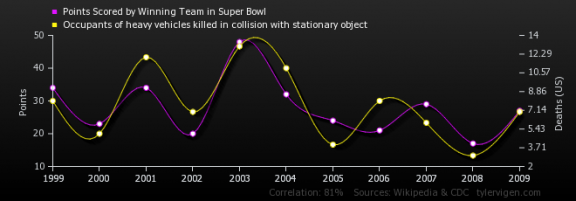 points-scored-by-winning-team-in-super-bowl_occupants-of-heavy-vehicles-killed-in-collision-with-stationary-object